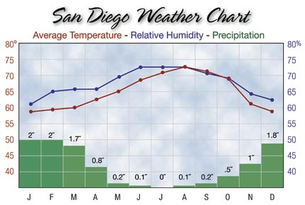 SAN DIEGO WEATHER chart